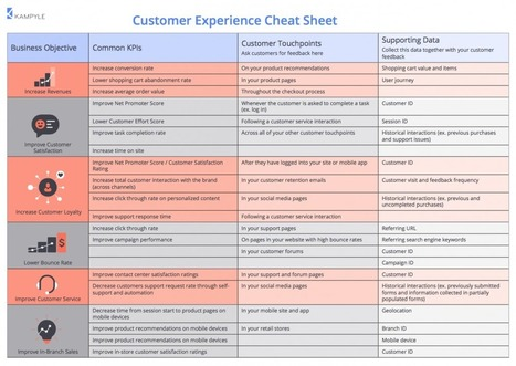 The Customer Experience Management Cheat Sheet | Designing design thinking driven operations | Scoop.it
