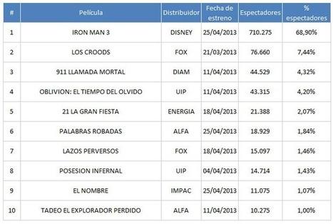 Las 10 películas más vistas en el mundo entre enero y mayo de 2013. – La Plazoleta | Novedades de Peliculas | Scoop.it