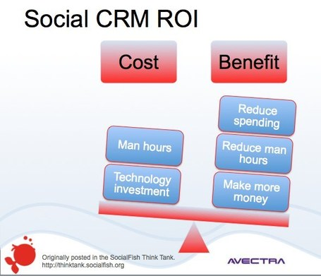 The Key to Social Media ROI — SocialFish | Social Media and Nonprofits:  Measurement | Scoop.it