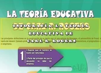 INFOGRAFÍA: LA TEORÍA EDUCATIVA DE CARL R. ROGERS | Educacion, ecologia y TIC | Scoop.it