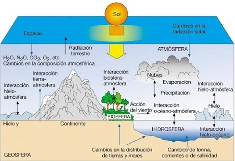 Las relaciones entre los subsistemas terrestres | | Geoambiente y Sociedad | Scoop.it