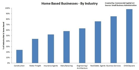 Home Businesses – Broken Down By Industry | Business Financing | Scoop.it