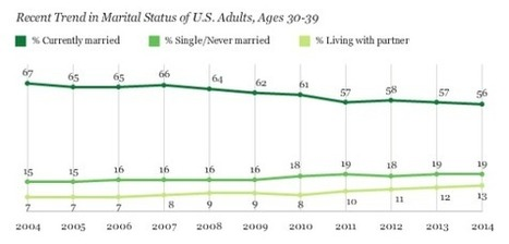 More 20-Something Americans Are Staying Single, Report Says | enjoy yourself | Scoop.it