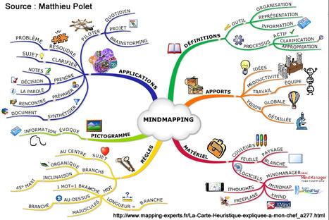 Le blog de la classe de Françoise: Stratégie d'apprentissage: Comment élaborer une carte conceptuelle?   Lettres et Cartes Heuristiques   Scoop.it