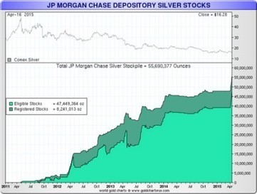 Why Is JP Morgan Accumulating The Biggest Stockpile Of Physical Silver In History? | Gold and What Moves it. | Scoop.it