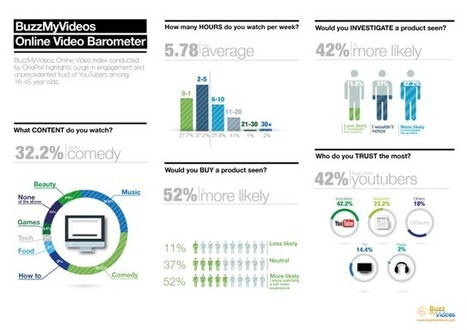YouTube Has Become a Trusted Source For Product Reviews #Infographic | The Brady Report | Scoop.it
