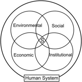 An Entangled Model for Sustainability Indicators | Criminology and Economic Theory | Scoop.it