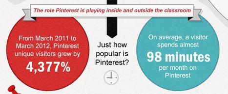 Professors, Peers, and Pinterest! | Social Media Today | Public Relations & Social Media Insight | Scoop.it