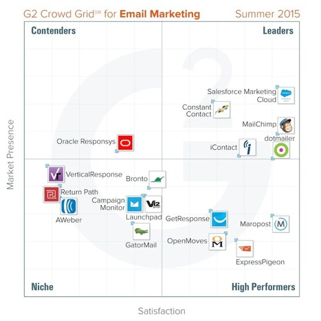 G2 Crowd report finds the two email marketing tools with the highest user satisfaction | Designing  services | Scoop.it
