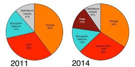 Les chiffres clés du mobile français 3 ans après l'arrivée de Free | Telecom et applications mobiles | Scoop.it