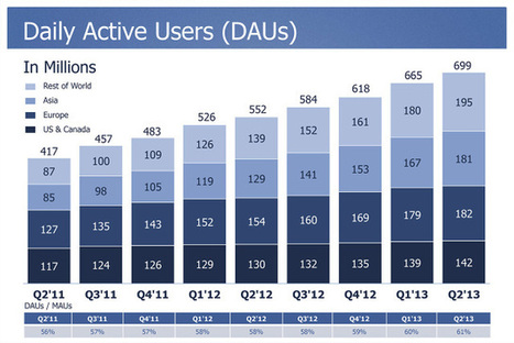 Facebook reveals 78% of users are mobile | Media | Scoop.it