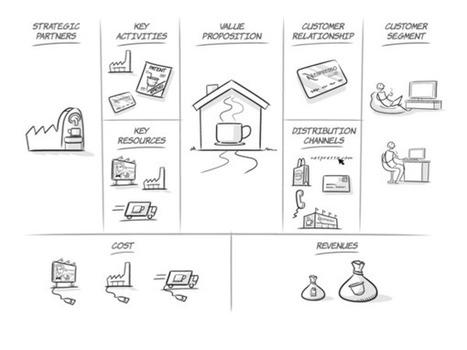 Herramientas: El lienzo de modelos de negocio | Estrategia, Startups y Modelos de negocio | Emprendedores: PYMEs y Start-ups | Scoop.it