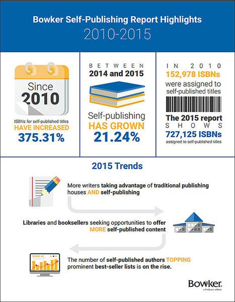 Autopublication ebook et papier : 727125 ISBN délivrés en 2015, hausse de 21 %   à livres ouverts - veille AddnB   Scoop.it