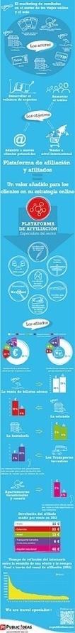 Las últimas tendencias del marketing online en el sector de los viajes | Solomarketing | Blog de Marketing online, Social Media Marketing y SEO | Marketing Online | Scoop.it