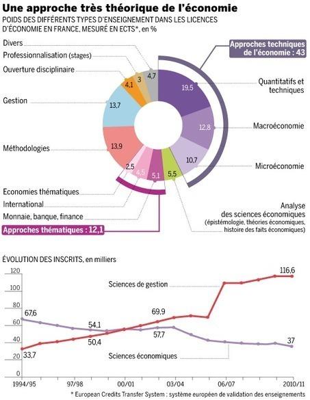 Le Monde a du PEPS ! - Alternatives Économiques | Sciences économiques et sociales | Scoop.it