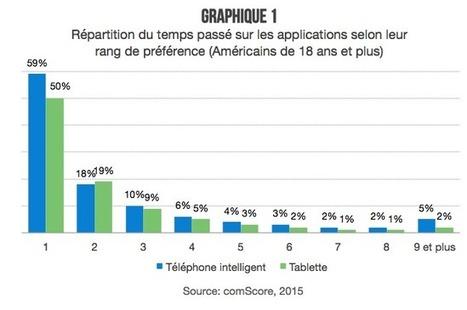 Créer une application mobile: un pensez-y bien - Veilletourisme.ca | eTourisme institutionnel | Scoop.it
