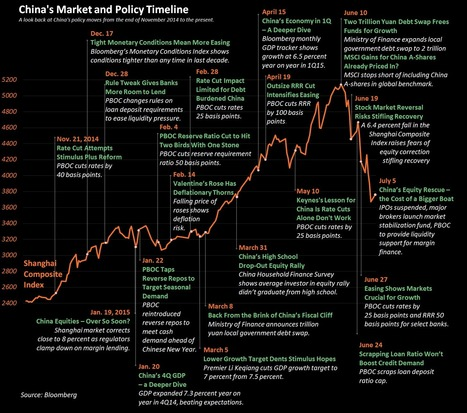 Charting the Rise and Fall of China's Equity Market | China | Scoop.it