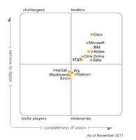 The Web Conferencing Blog : Gartner's Magic Quadrant for Web Conferencing | CCC Confer | Scoop.it