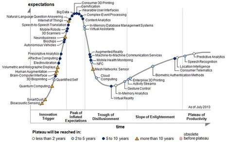 Gartner's 2013 Hype Cycle for Emerging Technologies Maps Out Evolving Relationship Between Humans and Machines | GIBSIccURATION | Scoop.it