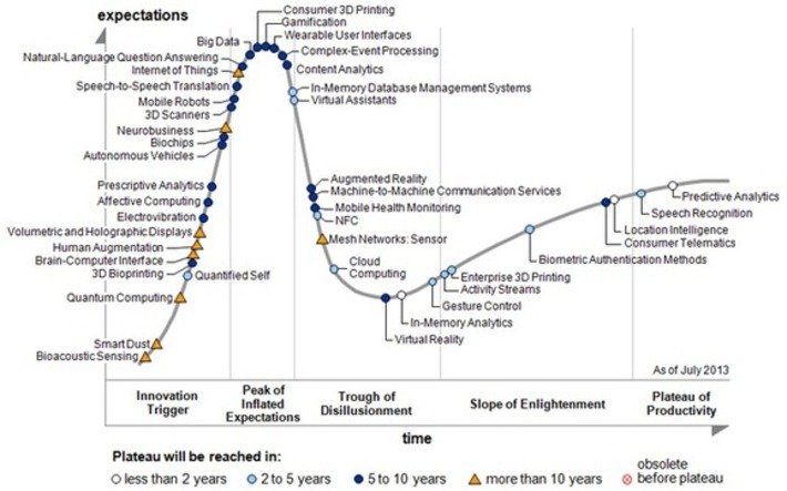 Gartner's 2013 Hype Cycle for Emerging Technologies Maps Out Evolving Relationship Between Humans and Machines | Megatrends | Scoop.it