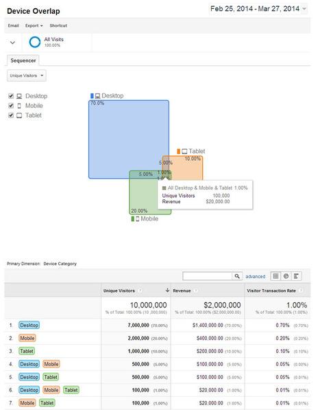"Google Analytics Universal: officialisation et fin de la ""beta"" | Search Engine Marketing | Scoop.it"