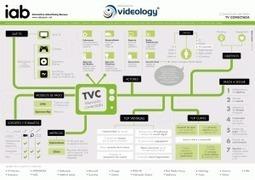 Infografía Publicidad Digital en TV conectada | IAB Spain | Big Media (Esp) | Scoop.it