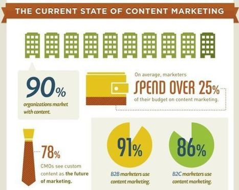 Content Marketing is a Hit! [Infographic] | Content Marketing and Curation for Small Business | Scoop.it