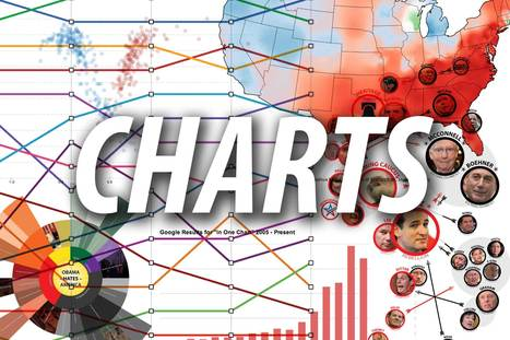 The Best Charts of 2013 | INTRODUCTION TO THE SOCIAL SCIENCES DIGITAL TEXTBOOK(PSYCHOLOGY-ECONOMICS-SOCIOLOGY):MIKE BUSARELLO | Scoop.it