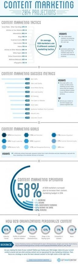 Content Marketing B2B - Infographic   Il Social Media Marketing per il B2B   Scoop.it