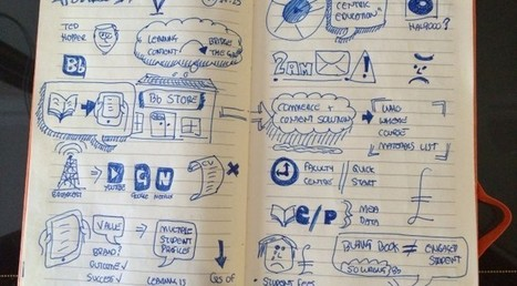 Preparing your #Sketchnotes | Technology Enhanced Learning Blog | APRENDIZAJE | Scoop.it