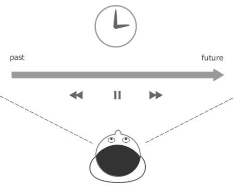目線の動きとWebサイトを流し読みされないために知っておきたい8つのツボ