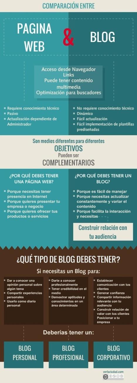 [PQS] Para que sepan: Comparación: sitio web vs blog | Las TIC y la Educación | Scoop.it