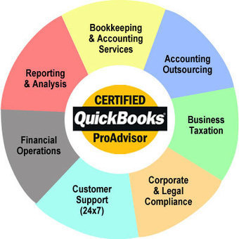 Connect Accounting - Online Accounting Outsourcing | Outsourcing of Accounting | Scoop.it