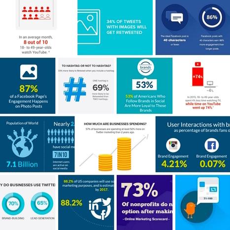 14 Visual Social Marketing Stats and Insights | Marketing Stats and Insights | Scoop.it