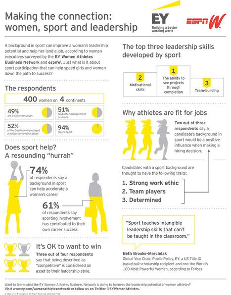 Study: Women + Sports = Executive Success | Coaching Women's Performance | Scoop.it