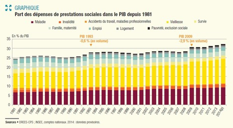 Evolution des prestations sociales de 1981 à 2014 | Perte d'autonomie, vieillissement... | Scoop.it