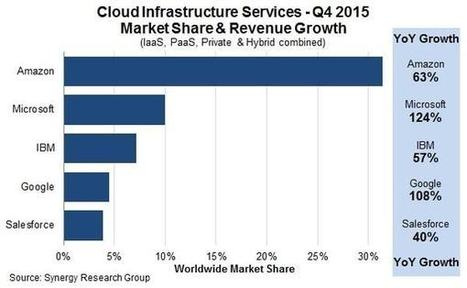Cloud : Microsoft est le champion de la croissance | La curation en communication web | Scoop.it