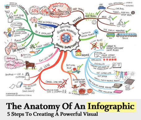 The Anatomy Of An Infographic: 5 Steps To Create A Powerful Visual | SpyreStudios | Infographics in Educational Settings | Scoop.it