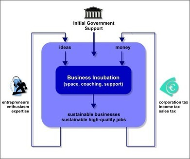 Business Incubation: Sustainable Wealth Creation | The Business Incubator | StartUP Times | Scoop.it