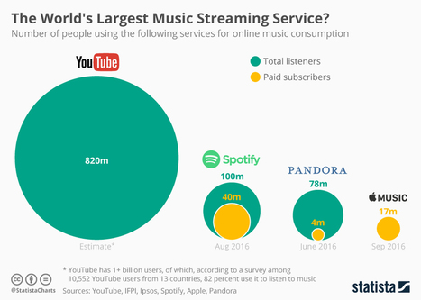 Infographic: The World's Largest Music Streaming Service? | A Kind Of Music Story | Scoop.it