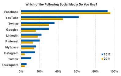 Facebook, la única red social que está cayendo, según los datos de Mary Meeker sobre el estado de internet | INTERNET | Scoop.it