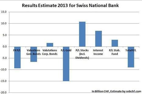 2013 Estimate: SNB Gains 10.8 billion CHF on Stocks, but Loses 30 bln. on Gold, FX and Bonds - SNBCHF.COM | Swiss National Bank | Scoop.it