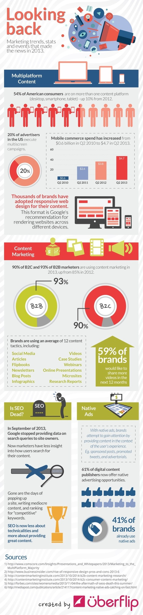 Marketing Trends, Stats, and Events That Made the News in 2013 [Infographic] | Social Media Marketing | Scoop.it