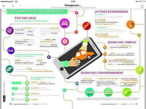 [Infographie]: Etat des lieux de la consommatio...   Consommation collaborative   Scoop.it