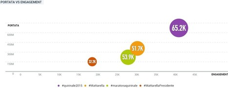 L'elezione di Mattarella sul web e sui social media | InTime - Social Media Magazine | Scoop.it