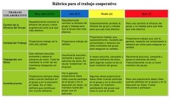 Colección de rúbricas para evaluar 1 | Metodología | Scoop.it