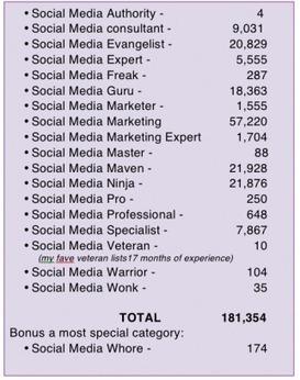 There Are 181,000 Social Media 'Gurus,' 'Ninjas,' 'Masters,' and 'Mavens' on Twitter | digital curriculum | Scoop.it