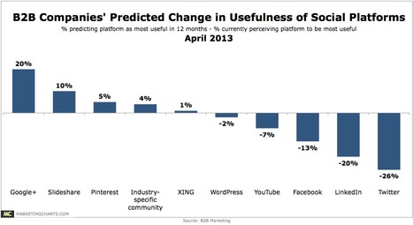 B2B Marketers See Google+ Becoming An Increasingly Useful Social Platform - MarketingCharts | Gististaðir Íslands | Scoop.it