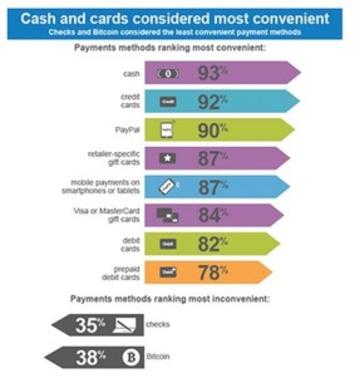 Survey: Consumers Say Bitcoin More Inconvenient Than Checks | money money money | Scoop.it