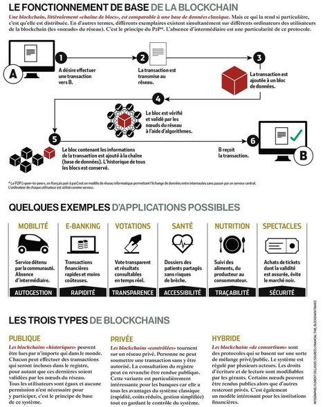 L'infographie qui vulgarise la blockchain et ses usages! (via @LesNapoleons) | Innovations de la relation client | Scoop.it